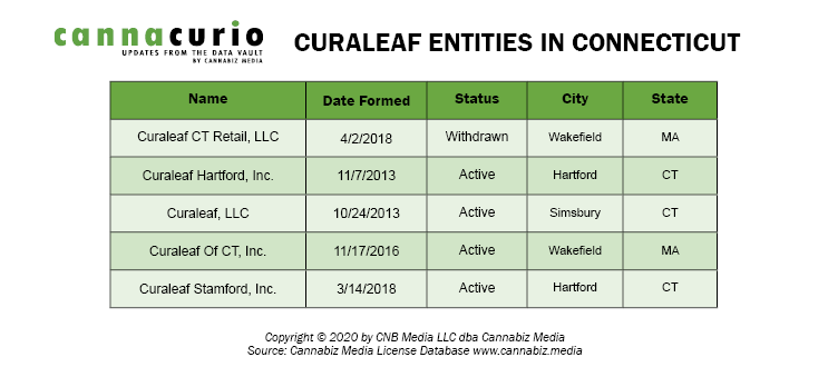 Curaleaf Entities In Connecticut