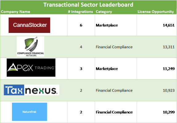 Cannabis software transactional sector leaderboard