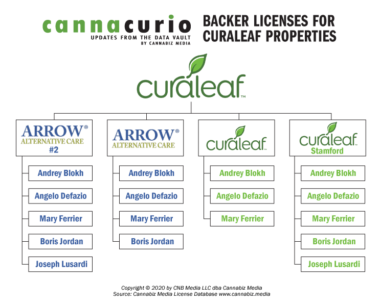 Backer Licenses For Curaleaf Properties