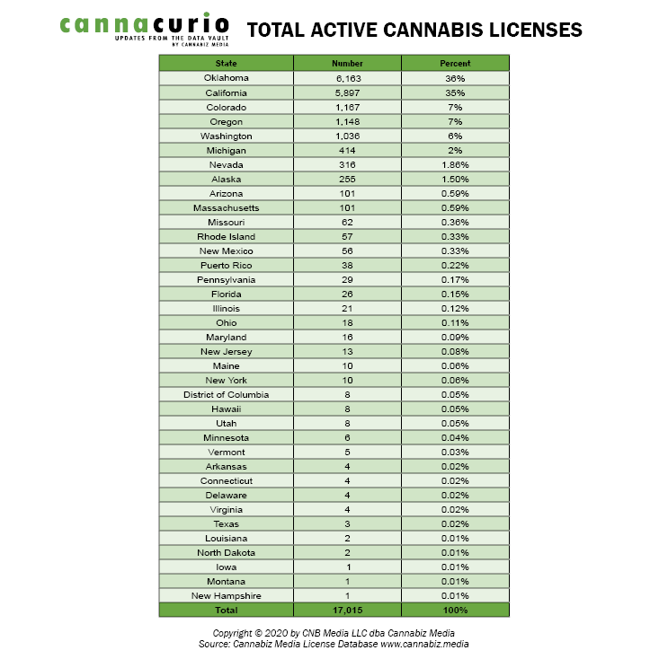 Total Active Cannabis Licenses