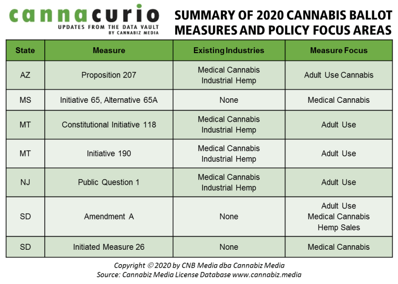 2020 cannabis ballot measures policy focus