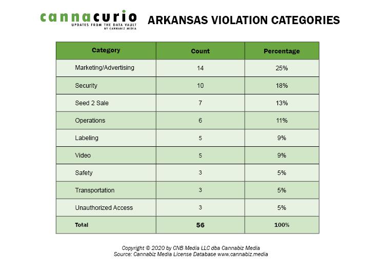 Arkansas Violation Categories