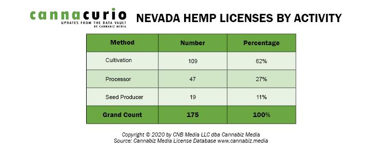 Nevada Hemp Licenses by Activity