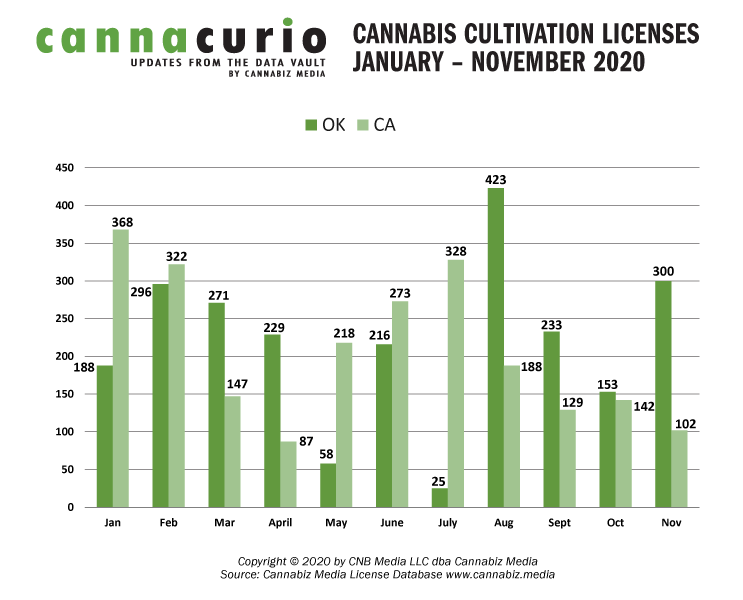 Cannabis Cultivation License January-November 2020