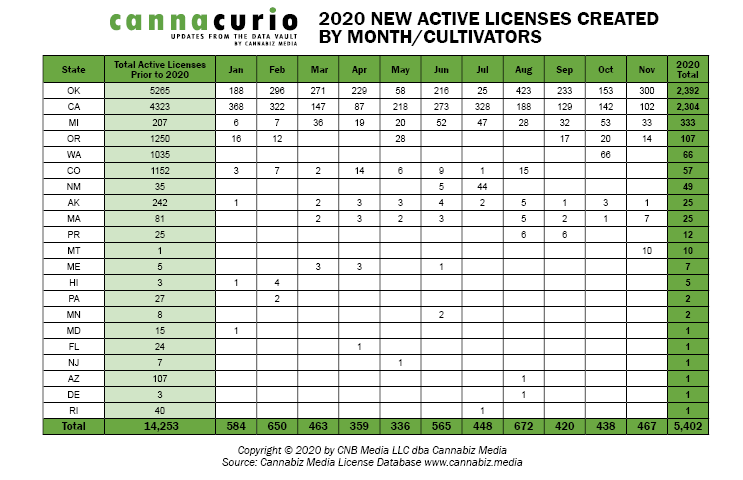 2020 New Active Cultivator Licenses Created By Month
