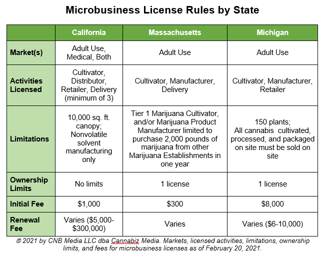 microbusiness license rules by state