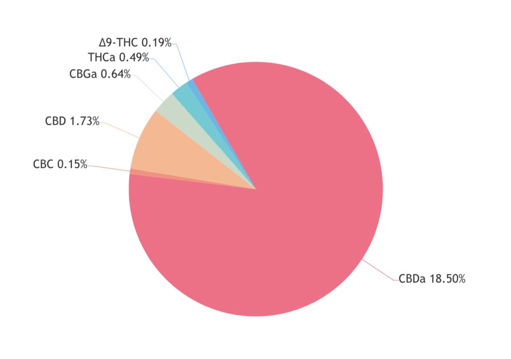 Hawaiian Haze Cannabinoids
