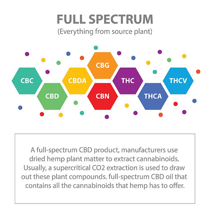 Full spectrum Extracts
