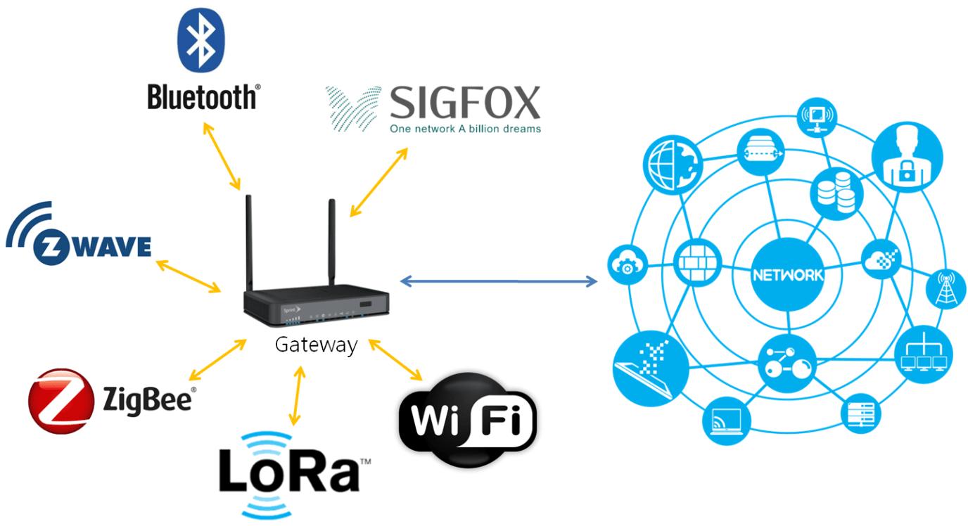 iot communication gateway protocol