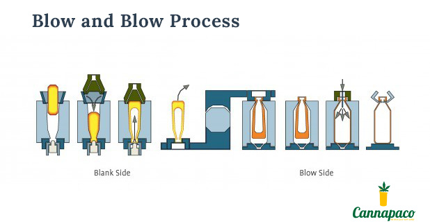 Blow and Blow Process