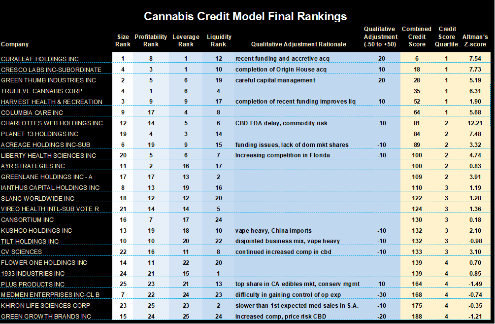INFORMED INVESTING: THE CANNABIS DEBT WAVE IS COMING