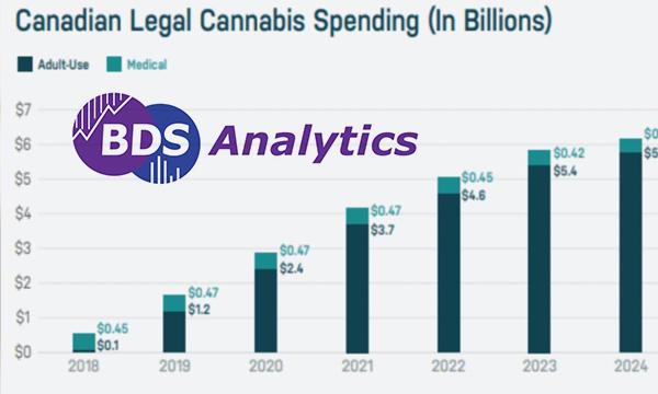 $5.4 billion in 2024