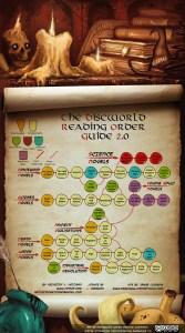 discworld reading order