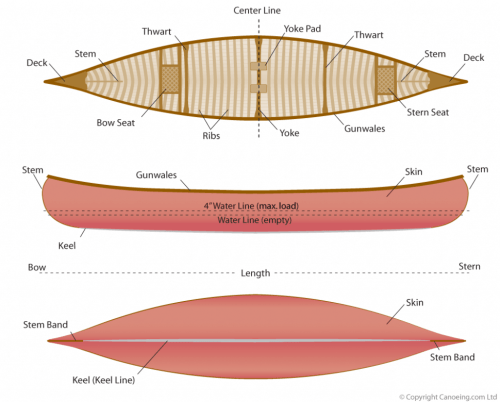 small resolution of canoe design canoeing com diagram of kayak