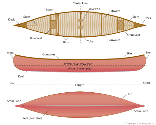 small resolution of canoe design diagram parts of a canoe