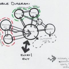 What Are Bubble Diagram 2000 Cbr 600 F4 Wiring Project 1 Part C Application  Cabin Development Canoe