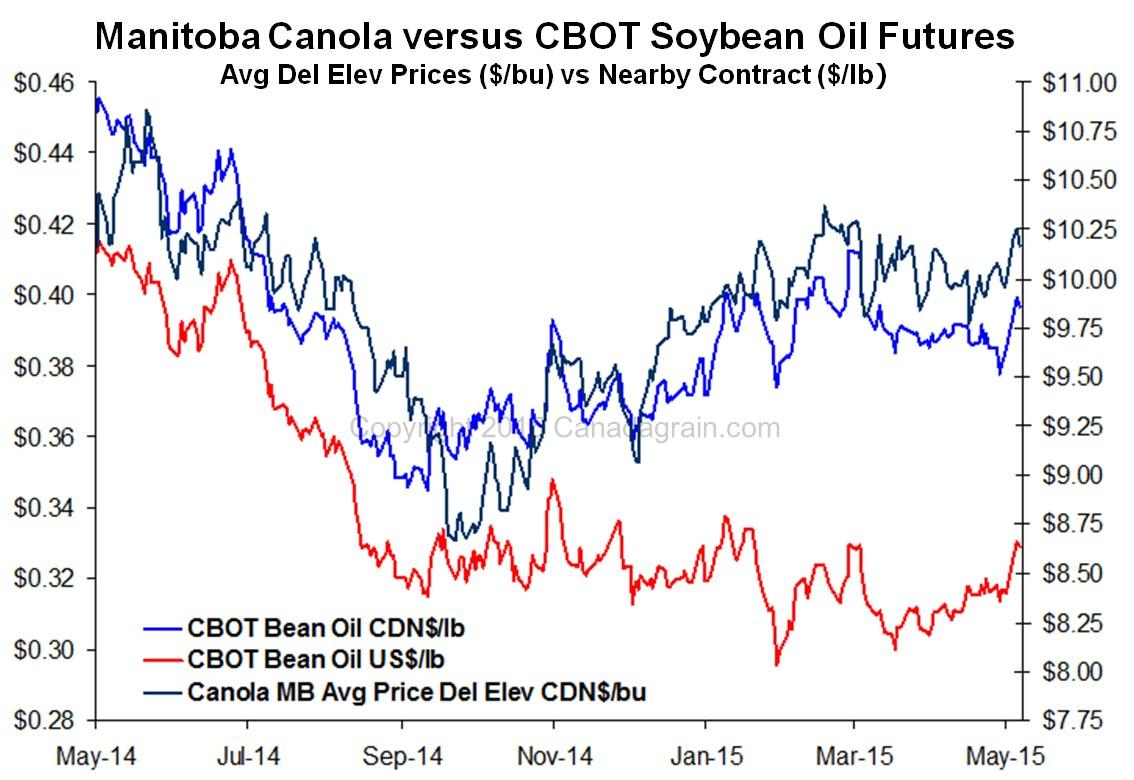 Manitoba Canola vs. CBOT Soybean Oil Futures – Manitoba Canola Growers
