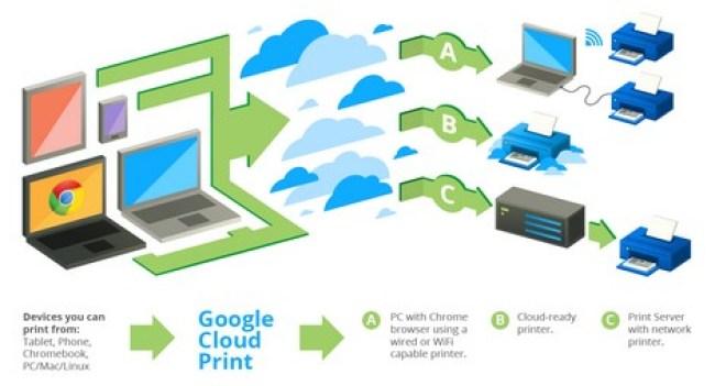 Print using Google Cloud Print