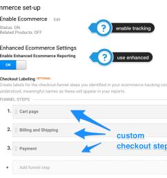 enable enhanced e commerce [ 1250 x 1094 Pixel ]
