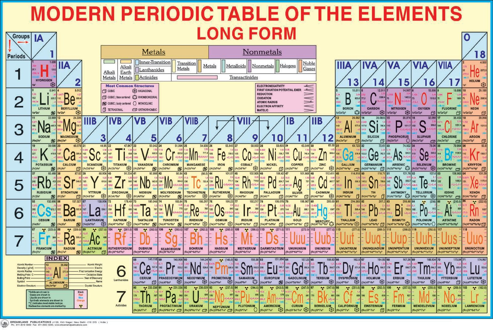 Image result for free clipart uk periodic table