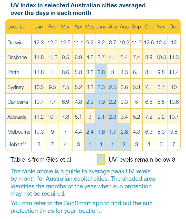 UV Index calender