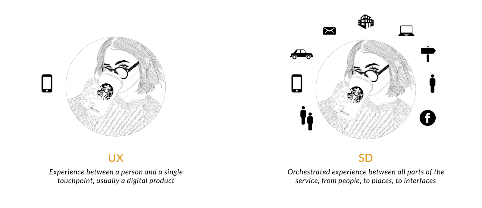 Rethinking the Relationship Between Service Design and