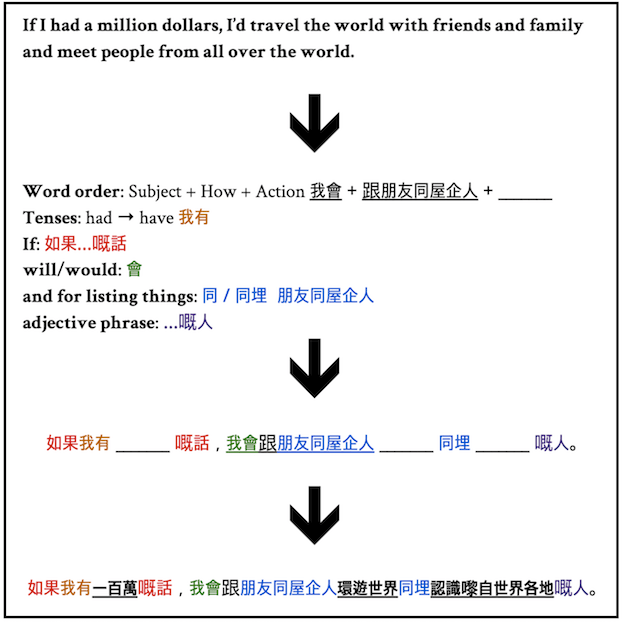 Sentence decomposition Cantonese longer example
