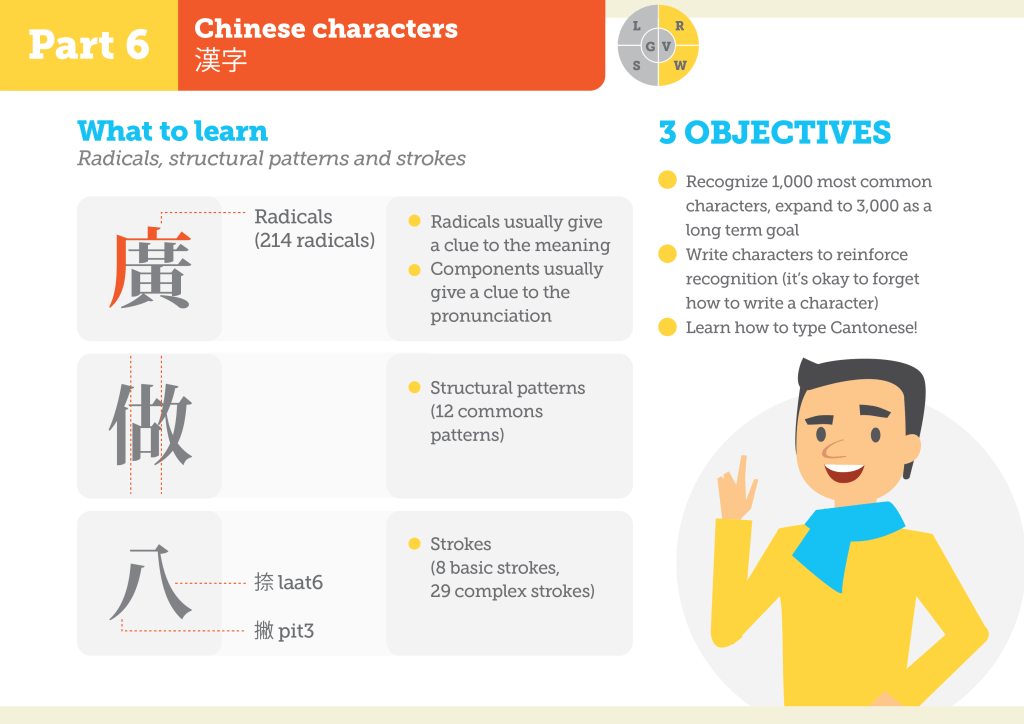 How to learn a language (Part 6) - Chinese characters (writing system)