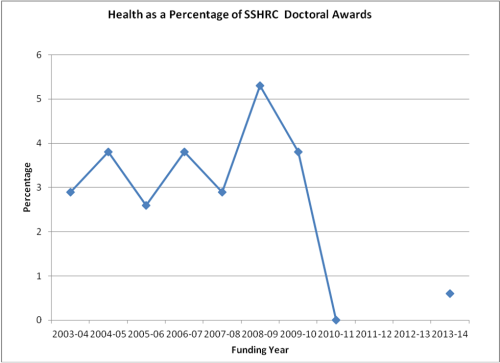 A graph charting the number of successful SSHRC Doctoral Awards applicants whose main research category was listed as 'health' beginning with the funding year 2002-03, using data from SSHRC's competition statistics.