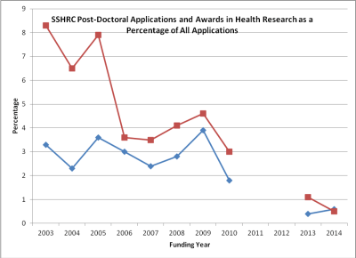 Caption: The percentage of SSHRC post-doctoral applications with 'health' as the research category out of all applications (represented in blue) and the percentage of awards with 'health' as the research category out of all applications (represented in red). Link to source.