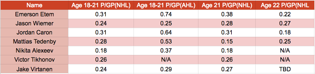 Analyzing The Odds Of Jake Virtanen Developing Into A Top 9 Forward Canucksarmy