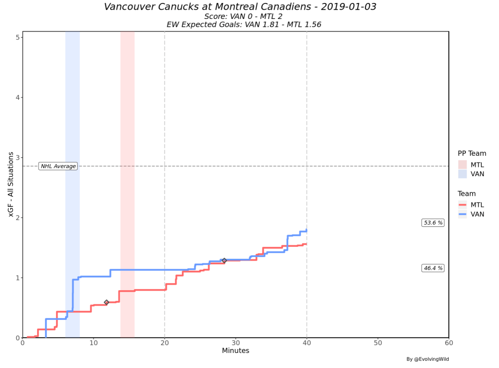 VAN @ MTL Second Period xG