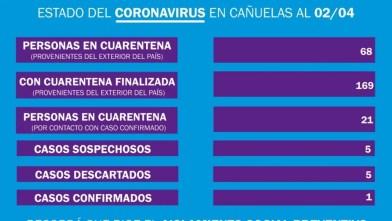Cañuelas, Coronavirus COVID-19 informe Epidemiológico local del 2/04/2020