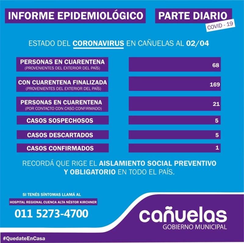 , Cañuelas, Coronavirus COVID-19 informe Epidemiológico local del 2/04/2020, Cañuelas Noticias - Noticias de Argentina