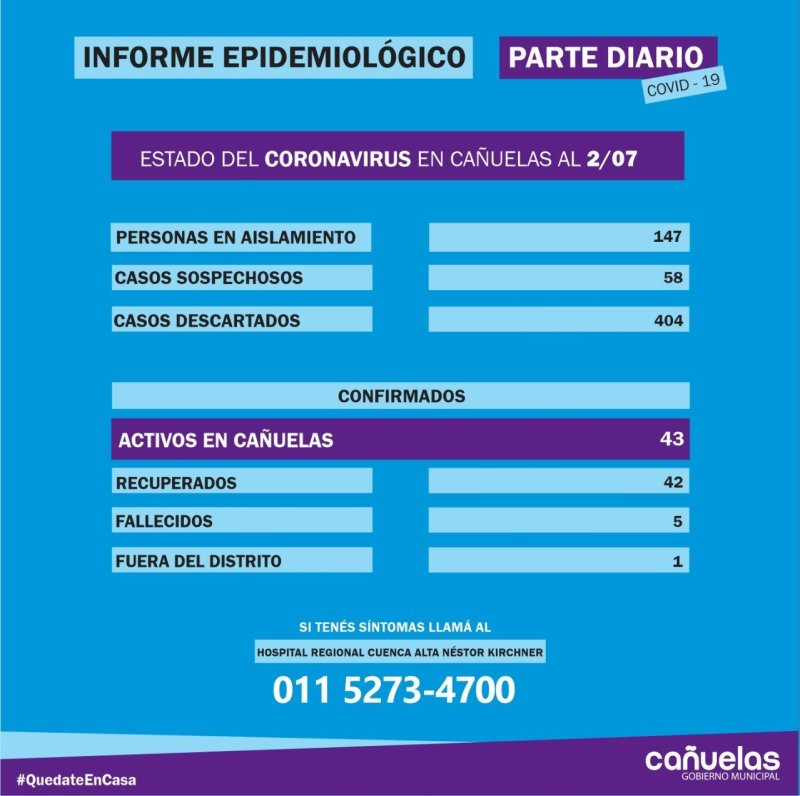 , Cañuelas COVID-19: 43 contagios, 147 en aislamiento, 58 sospechosos, 42 recuperados, 5 fallecidos., Cañuelas Noticias - Noticias de Argentina