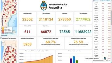 COVID-19- En Argentina – Fallecieron 611 personas y 22.552 fueron diagnosticadas activos.