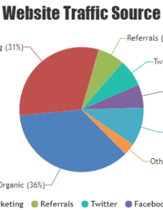 Pie chart also jquery charts  graphs canvasjs rh