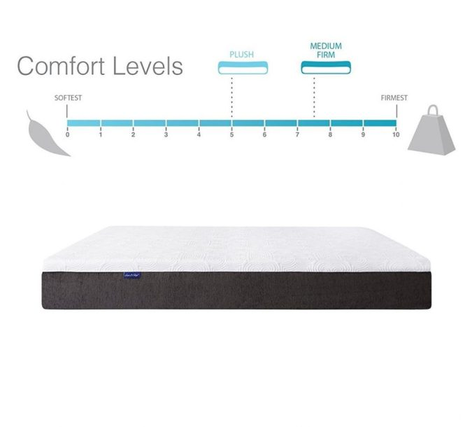 The Soft Edges Of Mattress Are Reinforced Stiff Foam Around Sides Is Used To Create Rails