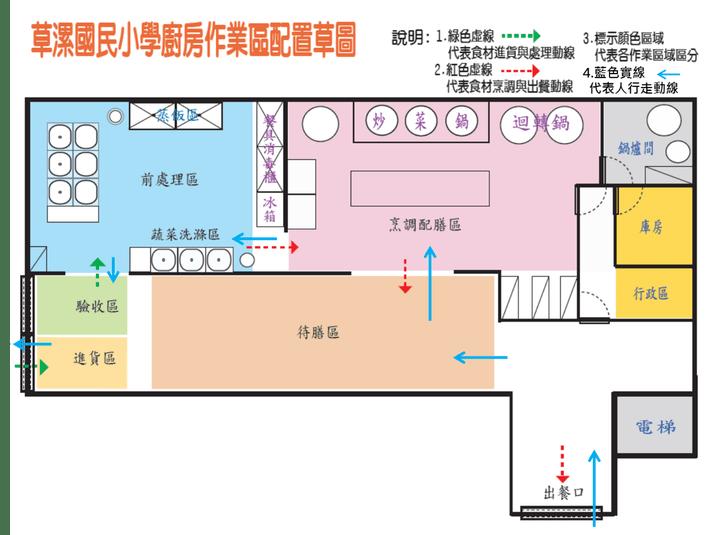 2-1.廚房操作動線符合標準 - 桃園市 草漯國小