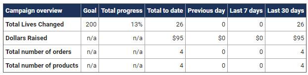 campaign-status-table