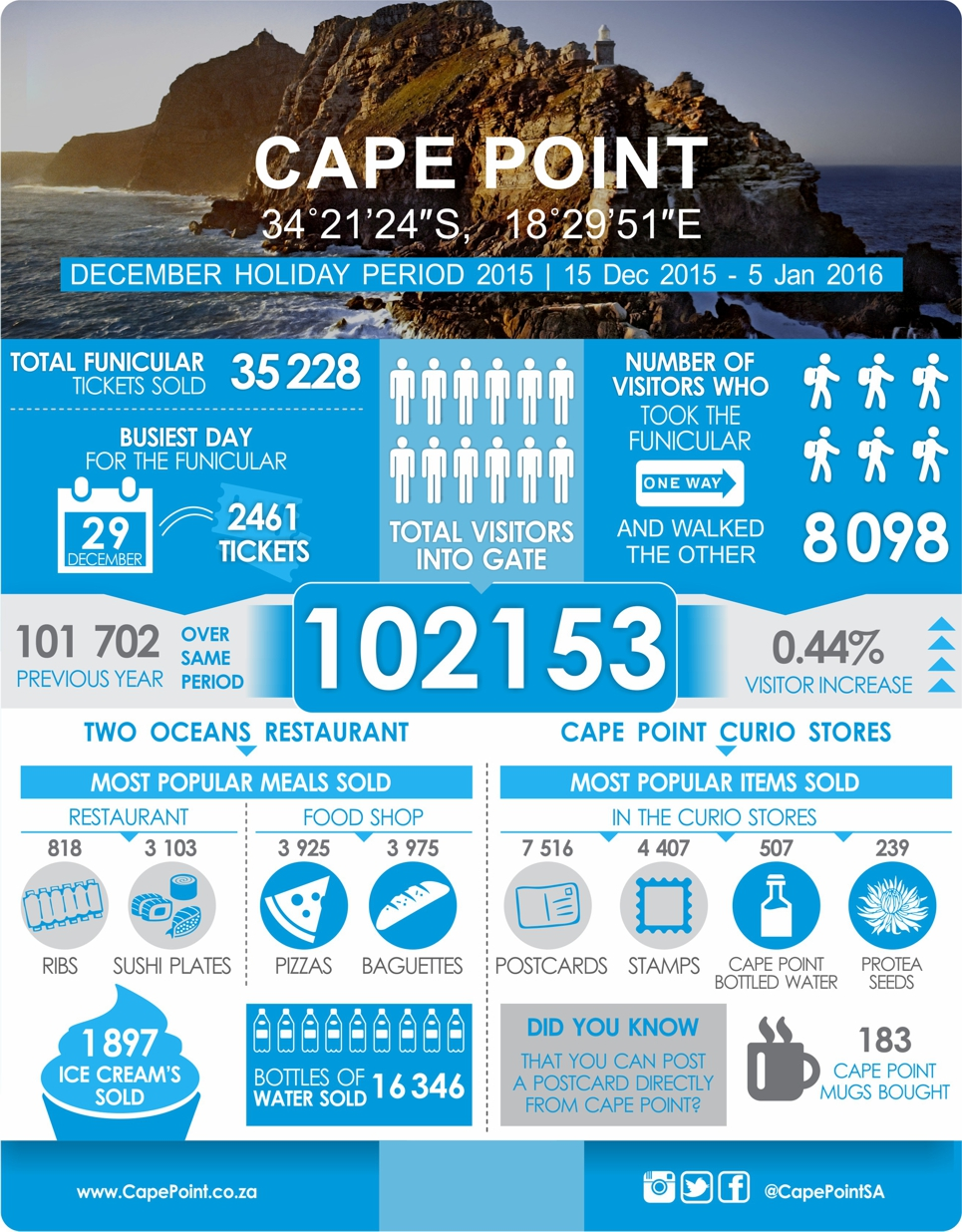 Cape Point Stats_web