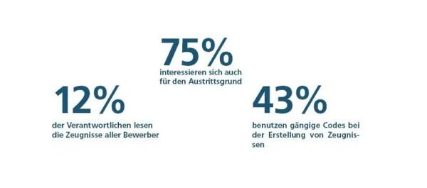 Ergebnisse der Umfrage zum Thema Arbeitszeugnisse