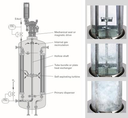 Reactor de Hidrogenación con sistema de gas combinado - EKATO