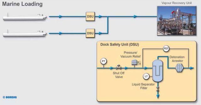 Esquema carga de buques con sistema DSU y unidad de recuperación de vapor BORSIG (www.borsig.de)