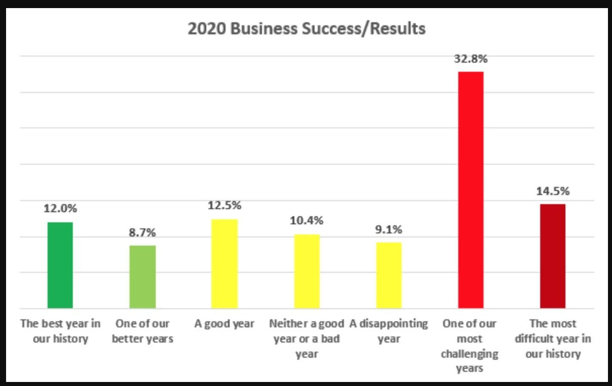 2020 Business Success Results