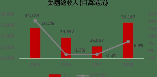 【港股專家】黃偉健:香港電訊(6823) ——領先的電訊商 - Capital 資本平臺