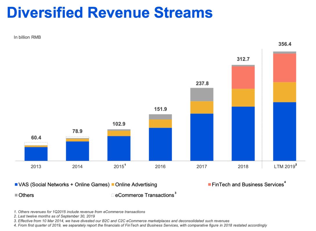 Tencent Revenues