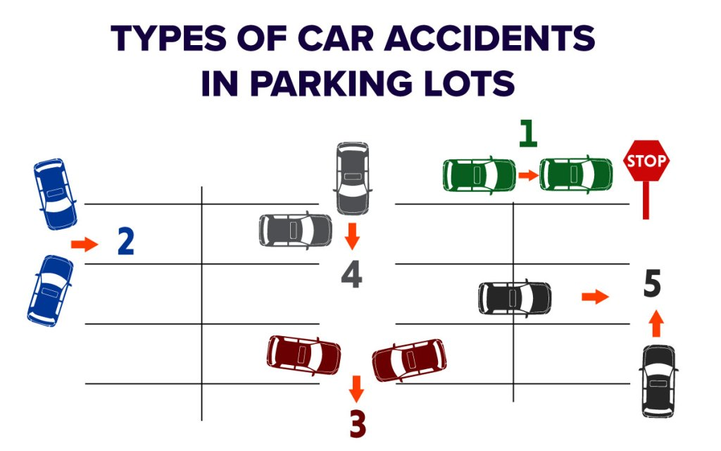 5 Types of car accidents in parking lots