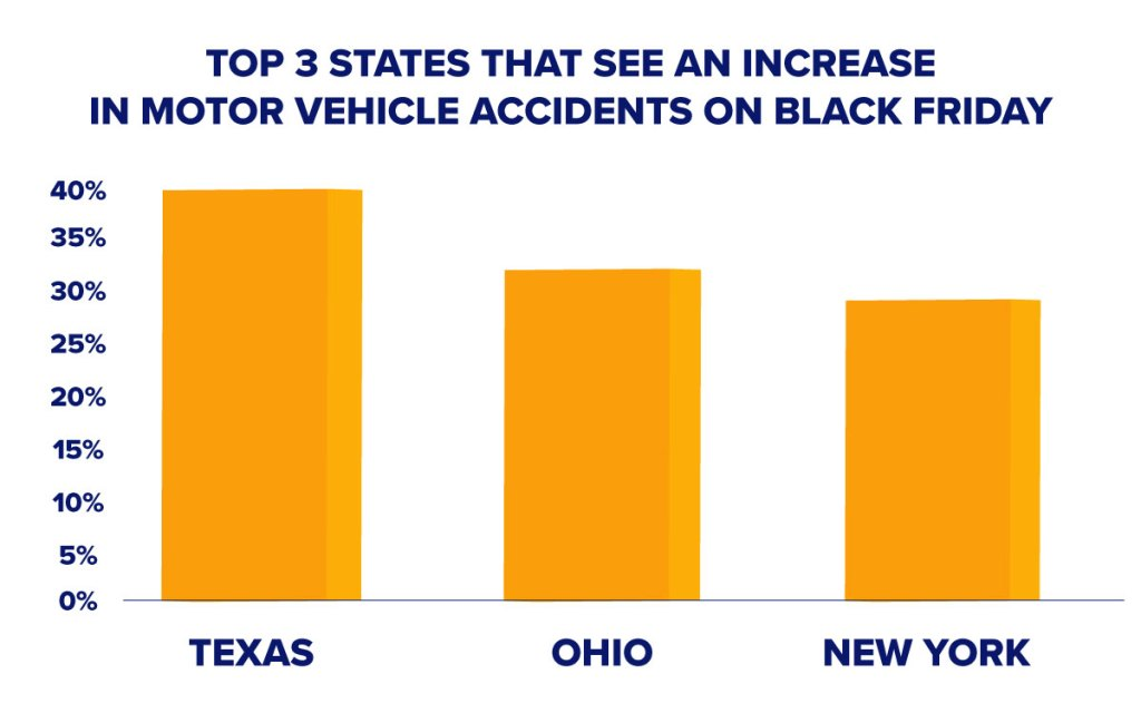 Top three states with the most motor vehicle accidents on Black Friday