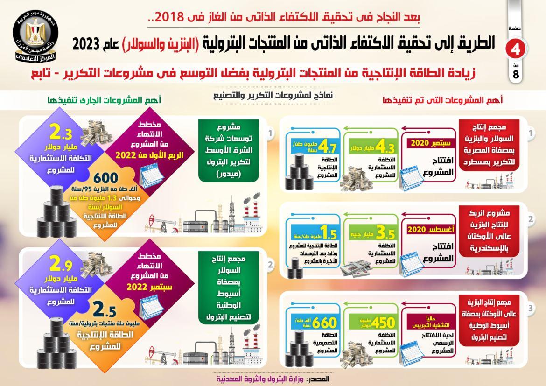 بالإنفوجراف.. الطريق إلى الاكتفاء الذاتي من المنتجات البترولية (البنزين والسولار) عام 2023